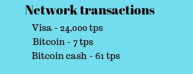 Bitcoin TPS