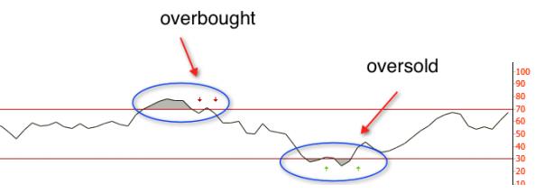 RSI trading borders
