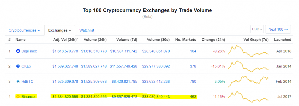 Binance exchange ranking