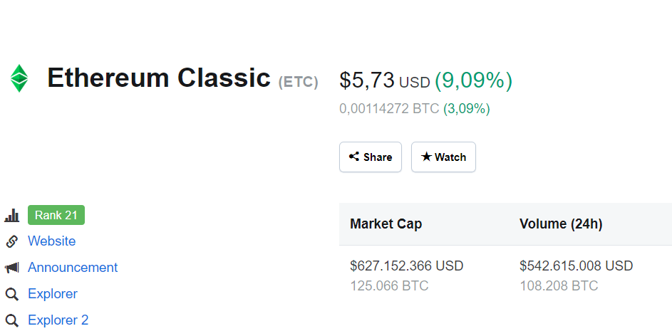 Ethereum Classic Coinmarketcap