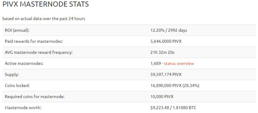 PIVX masternode stats & profitability
