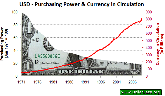 US dollar currency inflation