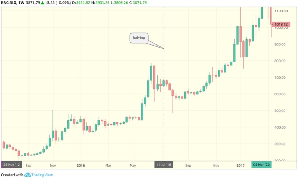 Second Bitcoin Halving
