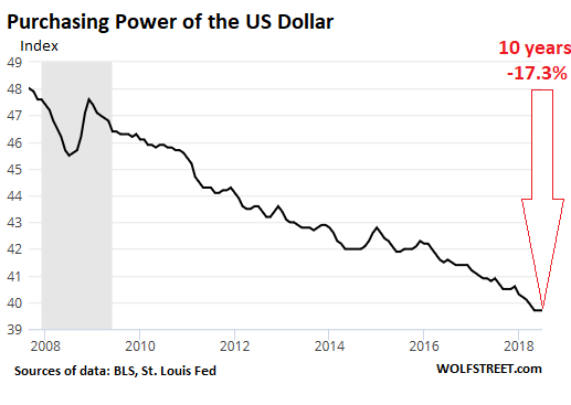US dollar purchase power