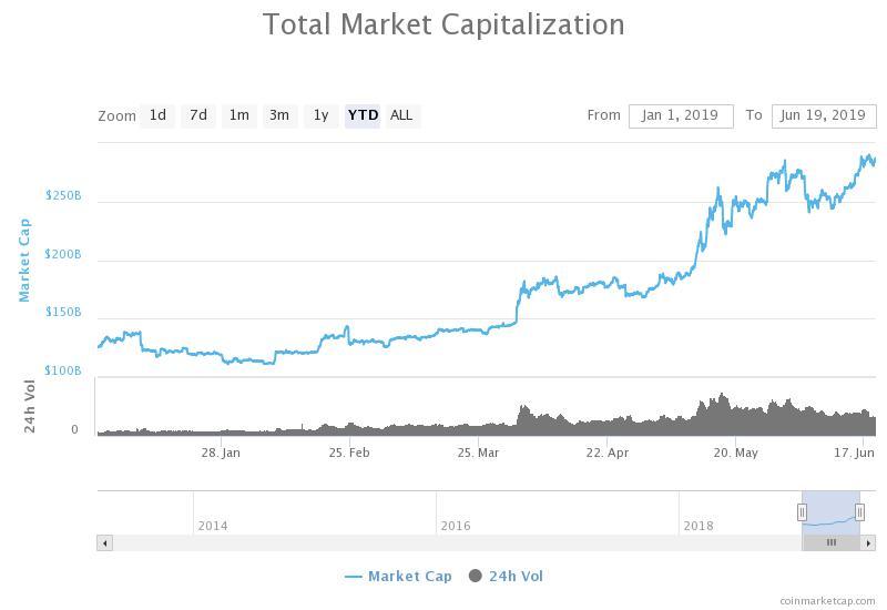 Profitable bitcoin trader - Total marketcap in 2019