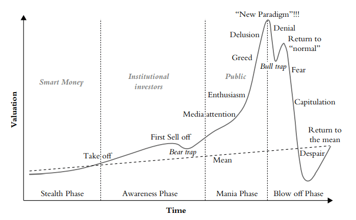 Bitcoin fact Boom-bust cycle of new technology