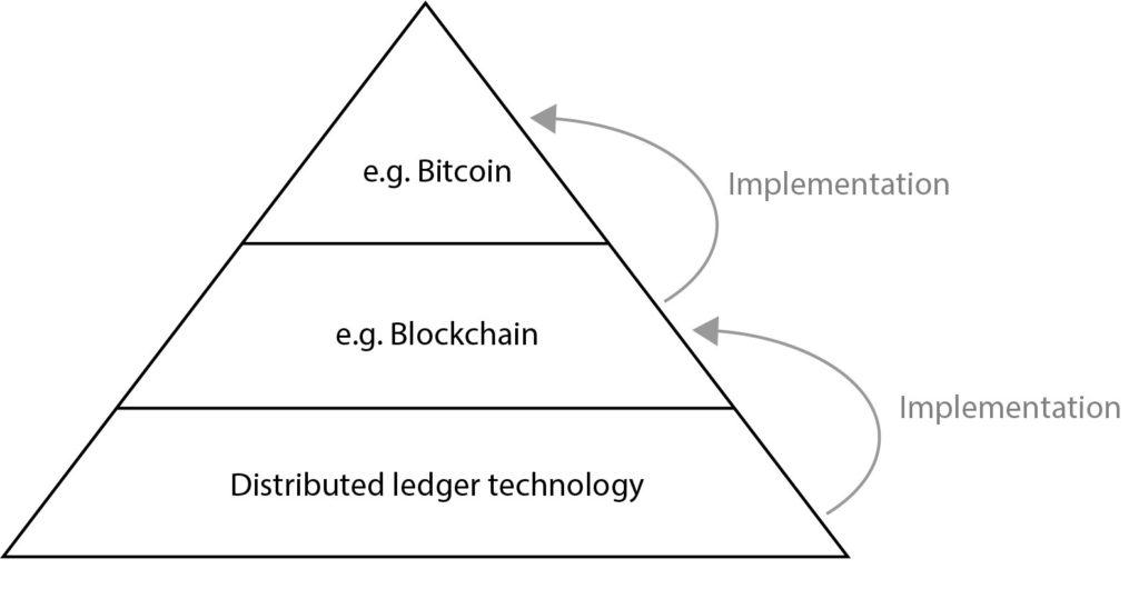 Cannabis Industry & blockchain technology