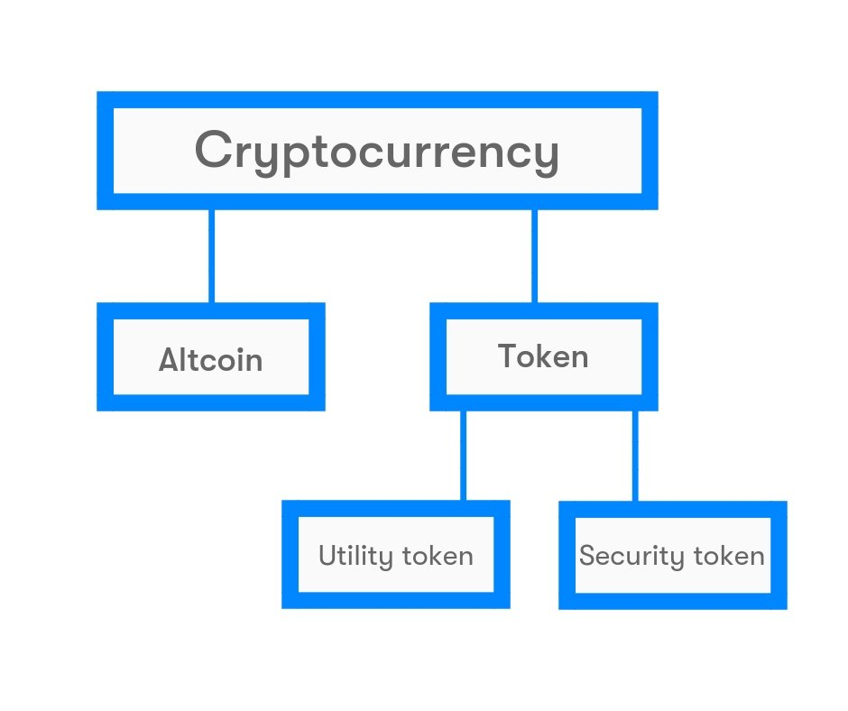 Cryptocurrency property