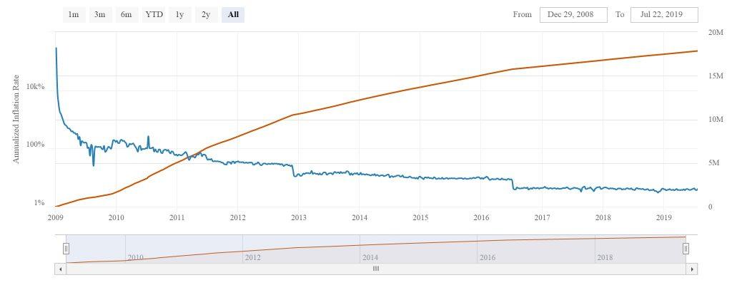Precious metals vs Cryptocurrency - Bitcoin supply