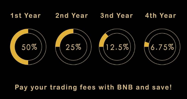 Why Benefits and fees timeline for BNB