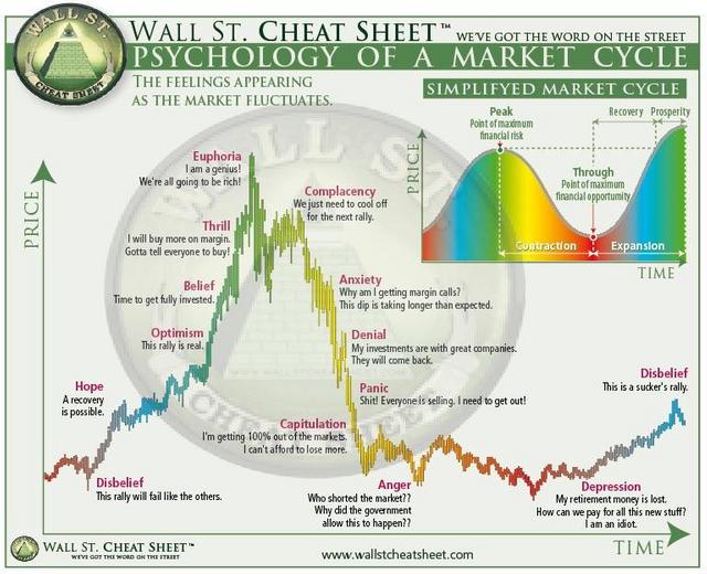 Bitcoin Investing Wallstreet Cheat Sheet
