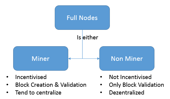 Function of Bitcoin node vs miner in decentralized network