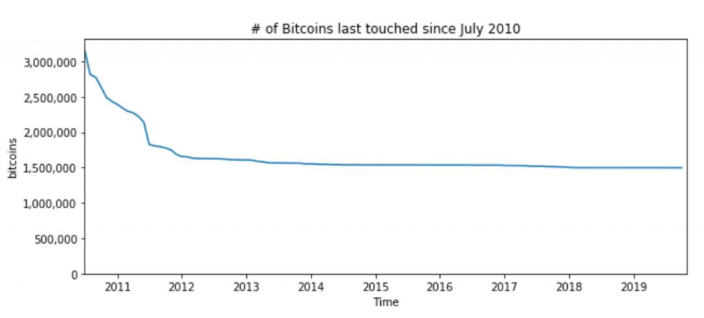 Untouched Bitcoins since 2019