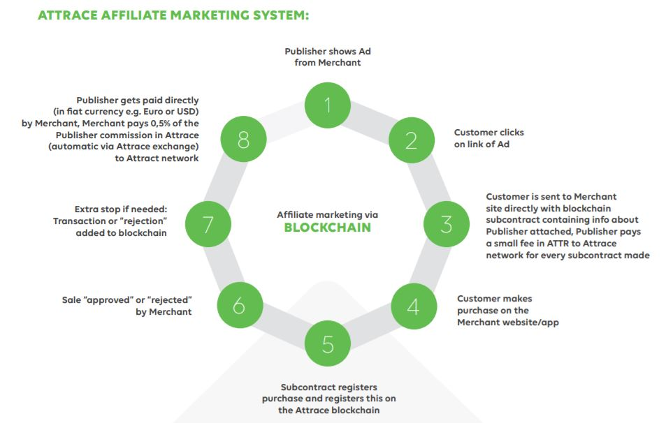 Decentralized Affiliate Marketing System by Attrace