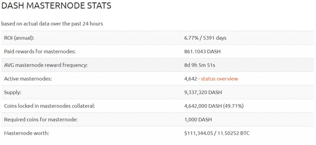 DASH masternode profitability stats