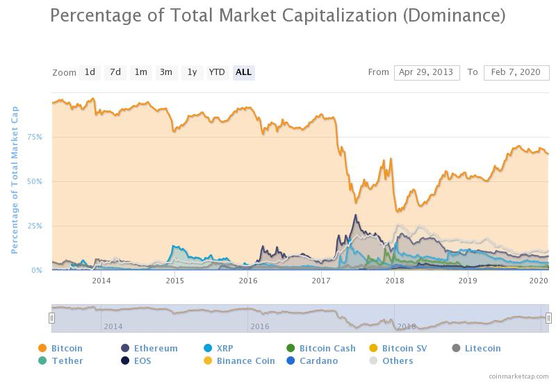 Bitcoin and Ethereum market dominance. Will ETH surpass BTC?