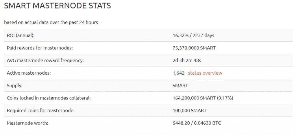 SmartCash masternode profitability