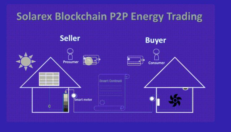 Solaris review and energy trading plan
