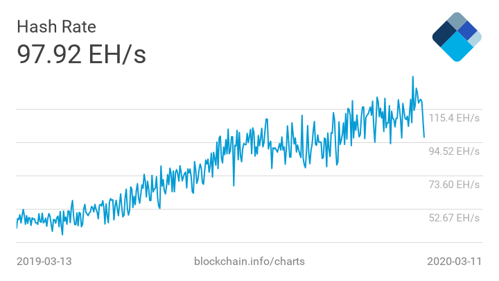 Bitcoin hash rate, a powerful indicator