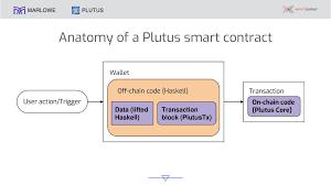 Anatomy of smart contract