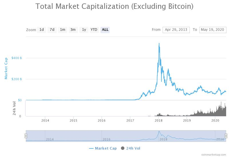 total market cap of all altcoins