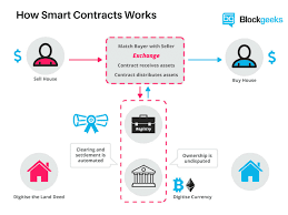 Difference of Ethereum smart contracts