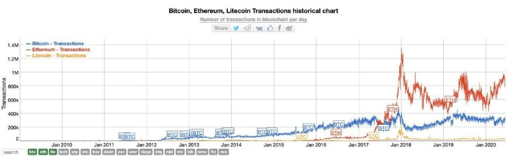 Should I invest in Litecoin: Transactions