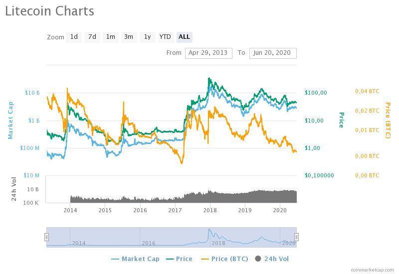 Litecoin price charts