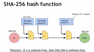 SHA256 cryptography