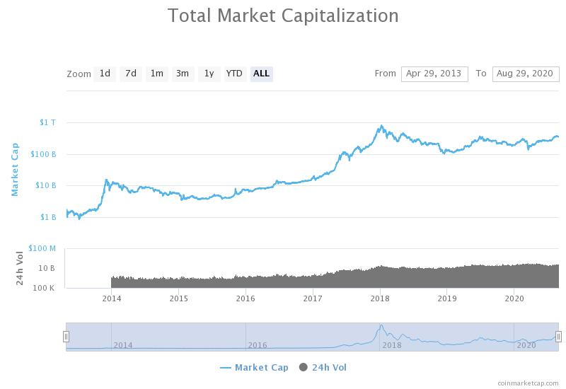 Market capitalization of cryptocurrency assets