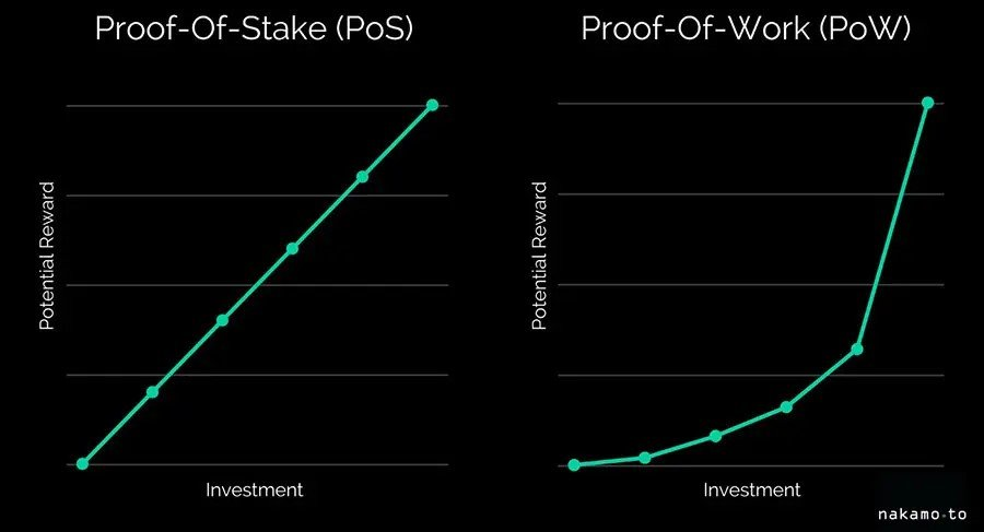 Proof-of-Stake vs Proof-of-Work rewards