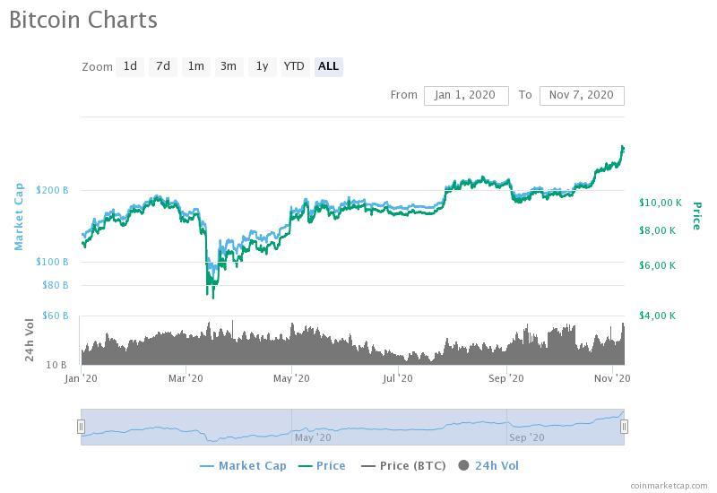 Volatile Bitcoin price in USD over 2020