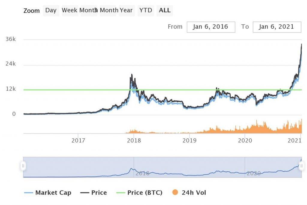 invest 1K in Bitcoin