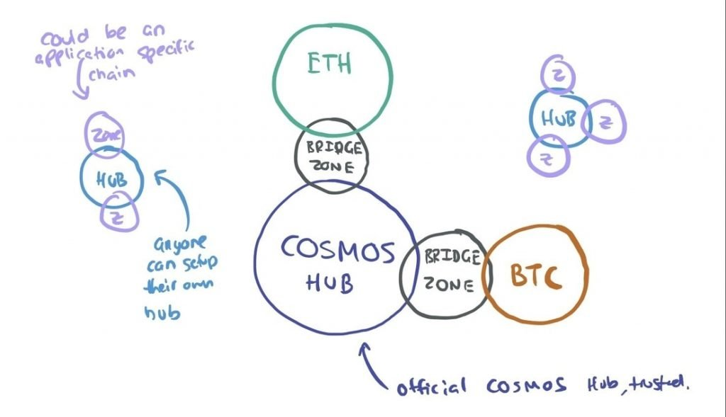Cosmos network with Hubs