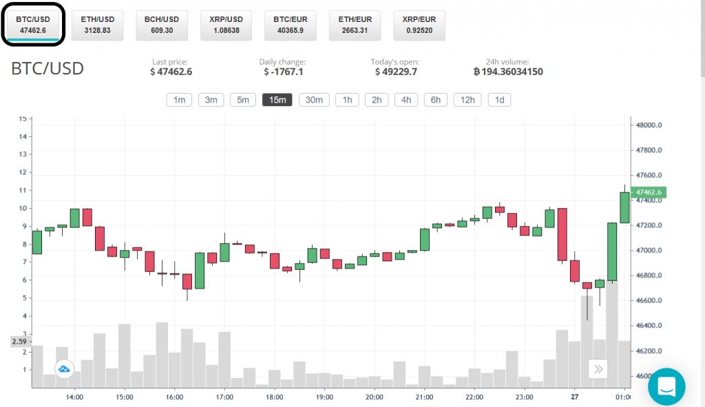 BTC/USD trading pair on CEX.IO