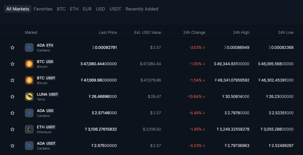 Overview of All Markets on Bittrex